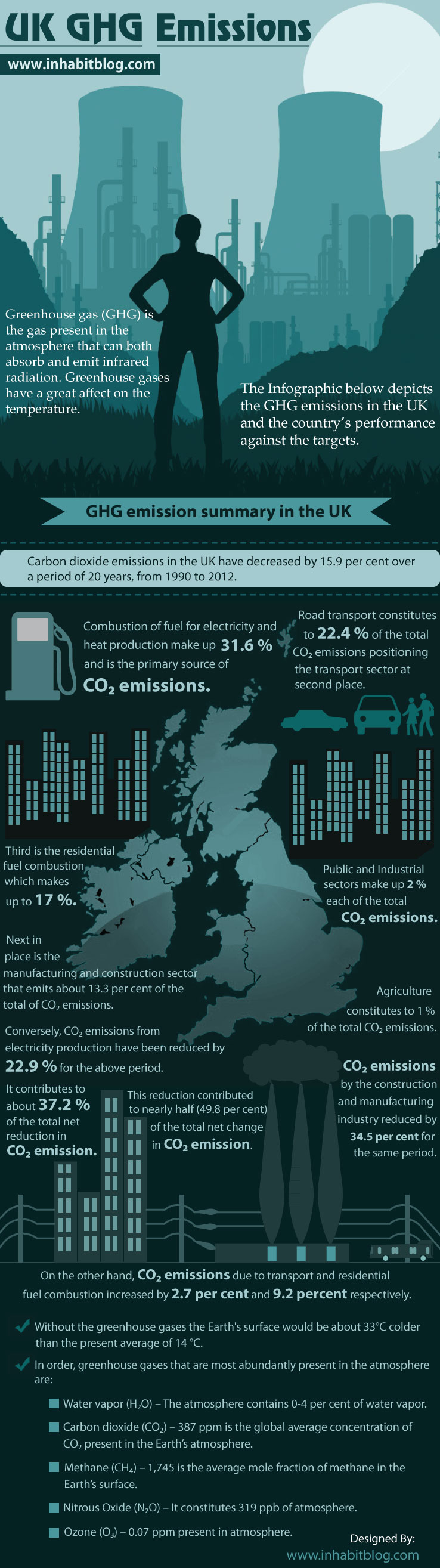 GHG emission summary in the UK
