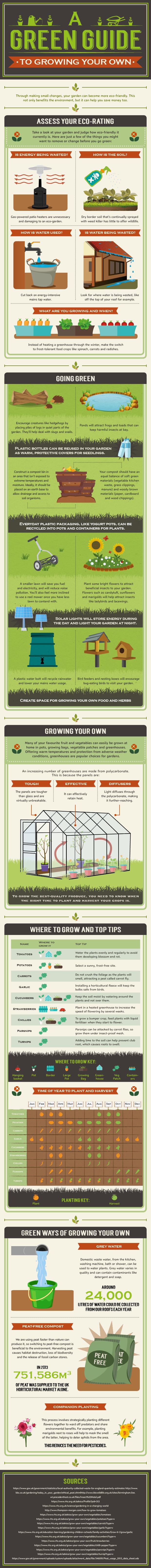 green guide to gardening