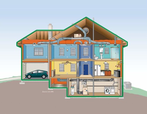 Water Management Systems for Your Home